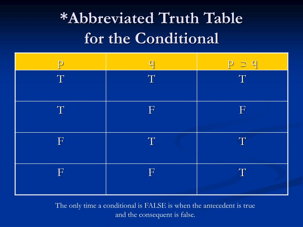 *Abbreviated Truth Table