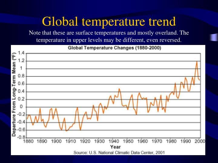 Global temperature trend