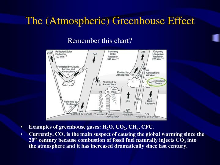 The (Atmospheric) Greenhouse Effect