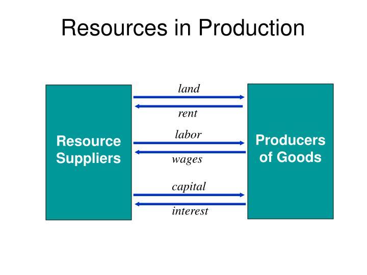 Resources in Production