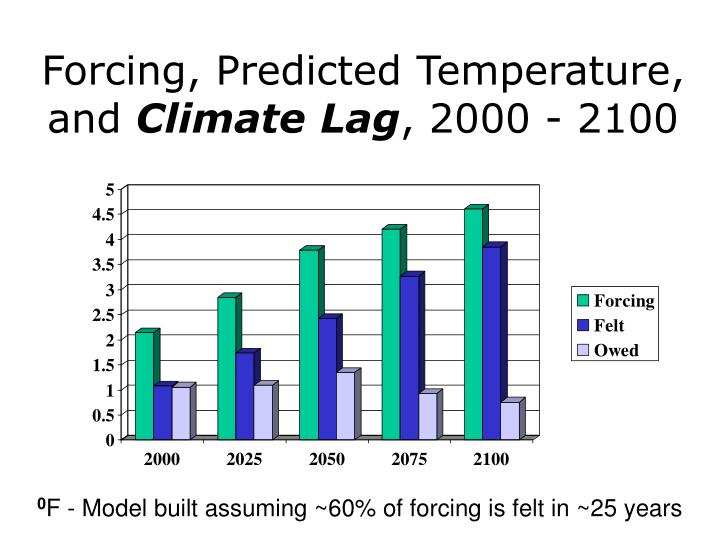 Forcing, Predicted Temperature, and