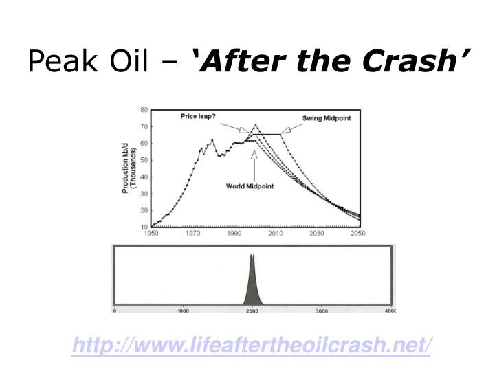Peak Oil –