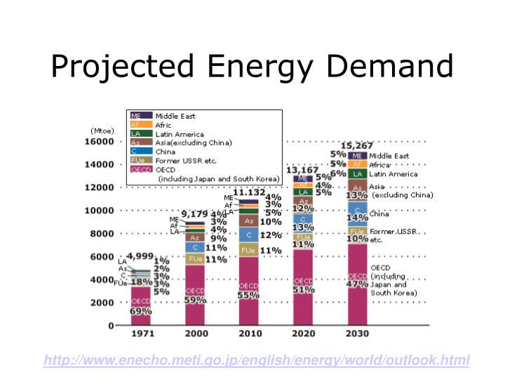 Projected Energy Demand