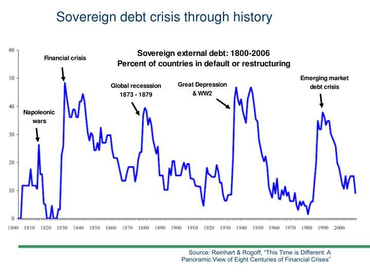 Sovereign debt crisis through history