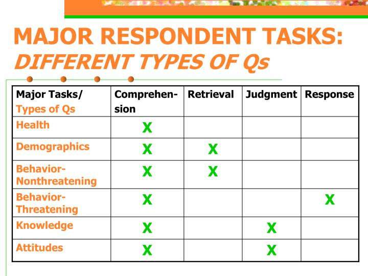 Major respondent tasks different types of qs