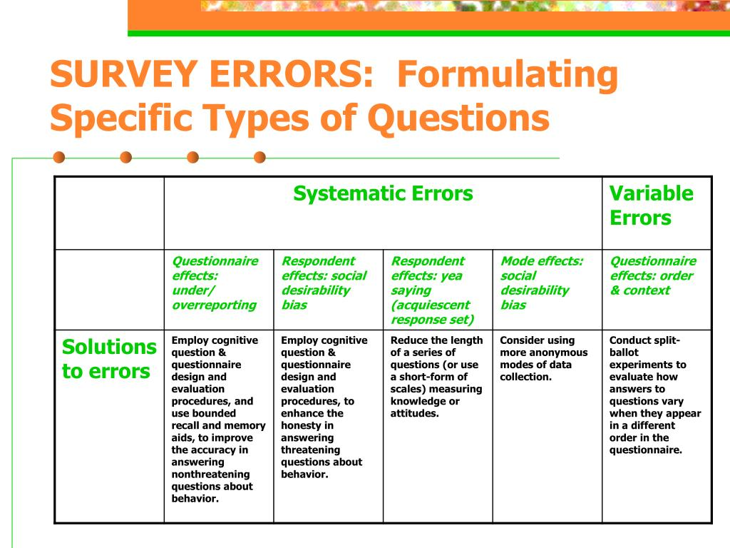 SURVEY ERRORS:  Formulating Specific Types of Questions