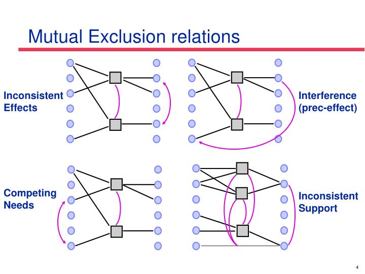 Mutual Exclusion relations