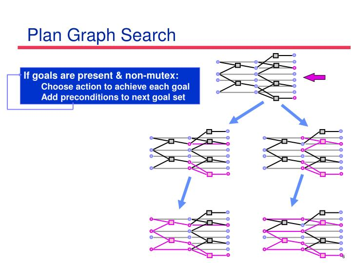 Plan Graph Search