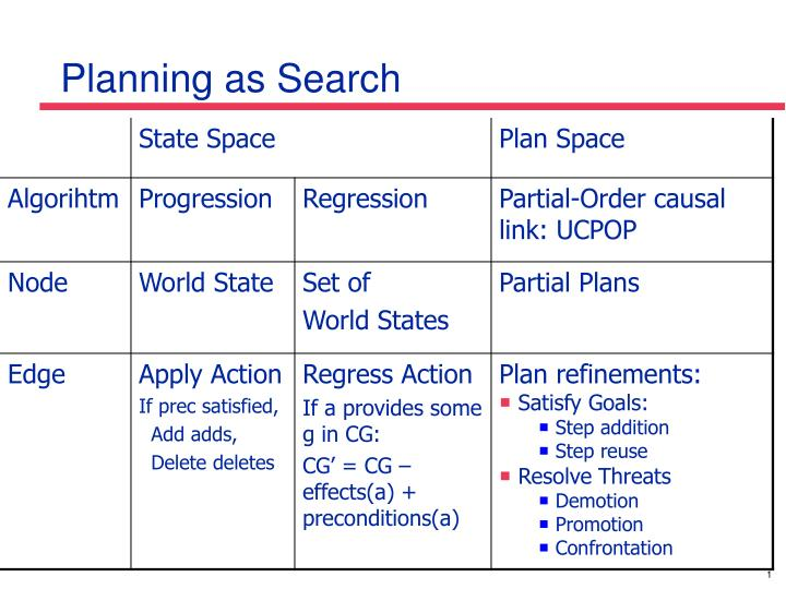Planning as search