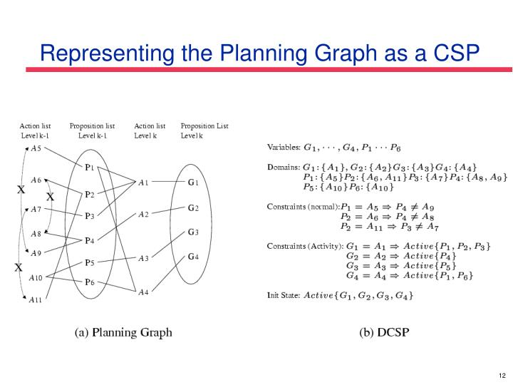 Representing the Planning Graph as a CSP