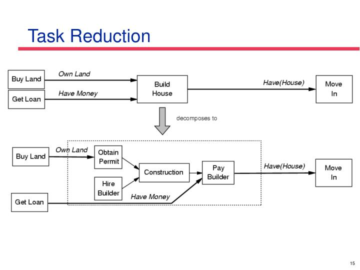 Task Reduction