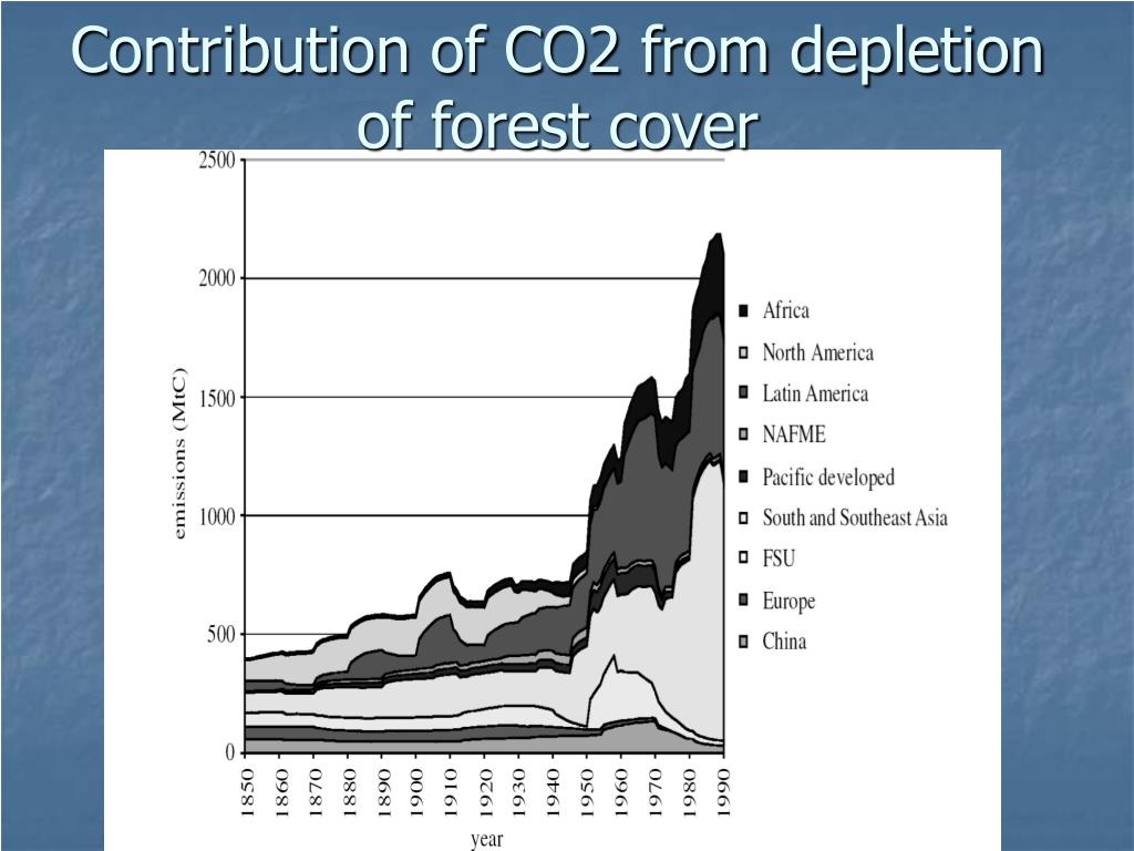 Contribution of CO2 from depletion of forest cover