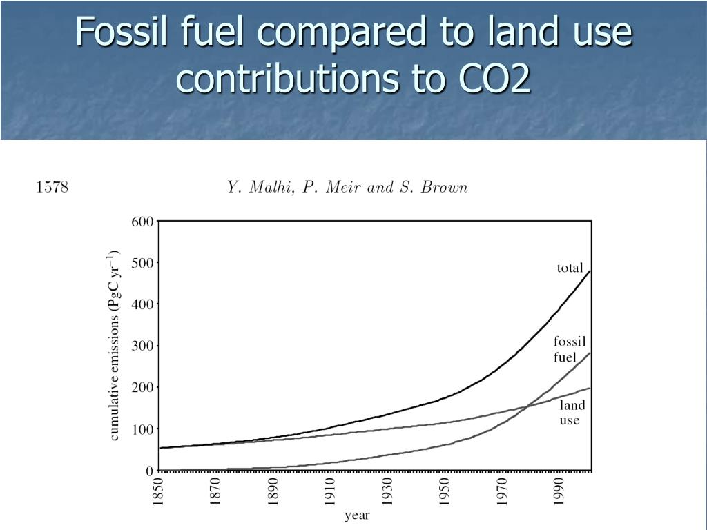 Fossil fuel compared to land use contributions to CO2