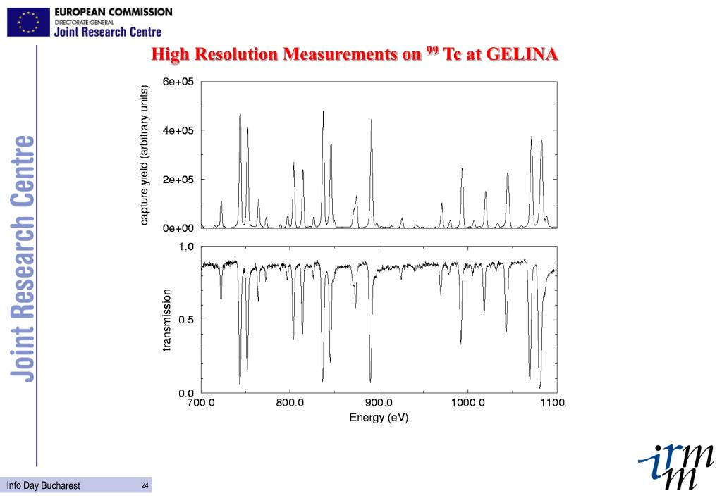 High Resolution Measurements on