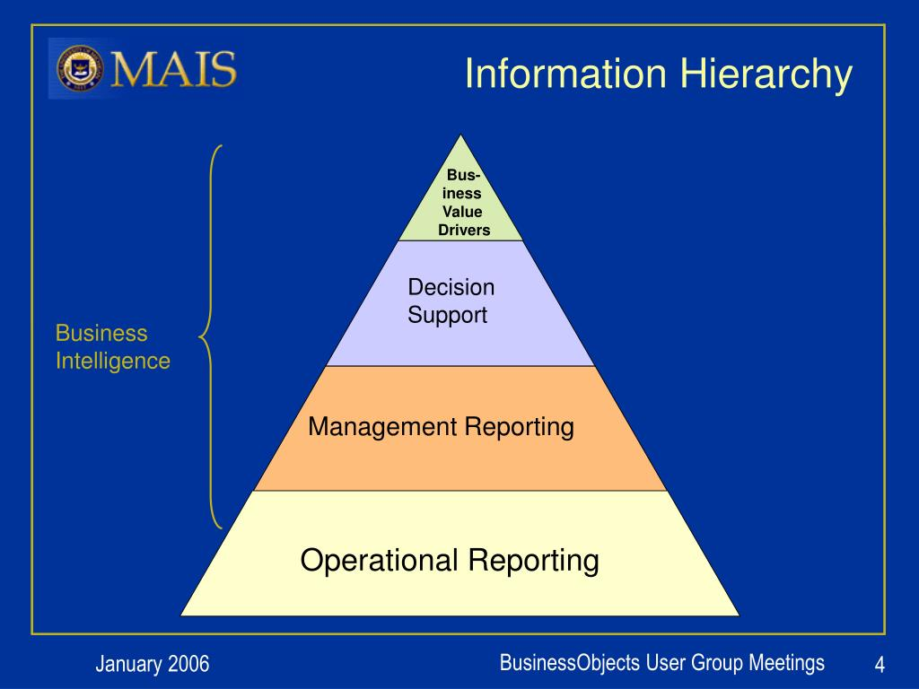 Information Hierarchy
