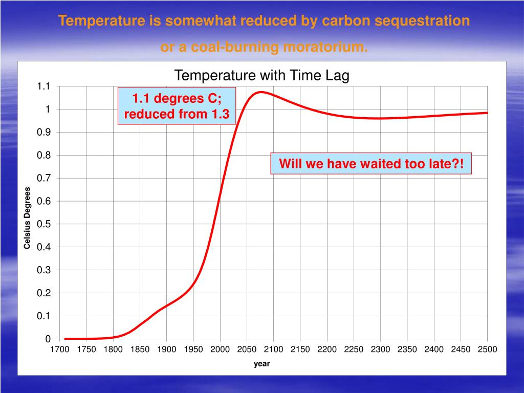 Temperature is somewhat reduced by carbon sequestration