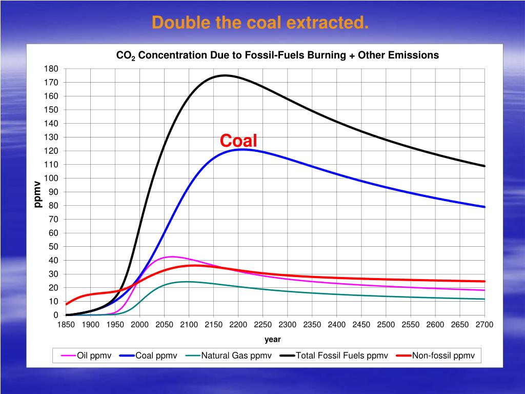 Double the coal extracted.