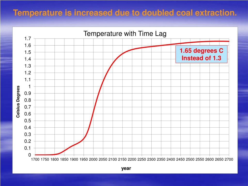 Temperature is increased due to doubled coal extraction.