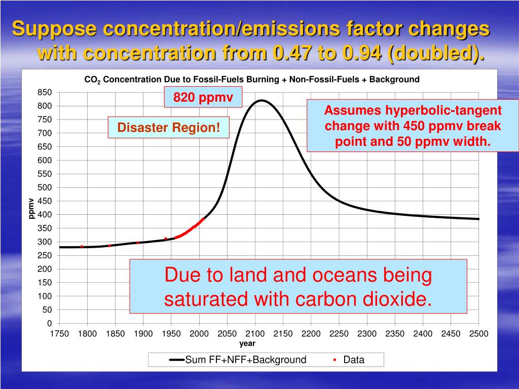 Suppose concentration/emissions factor changes with concentration from 0.47 to 0.94 (doubled).