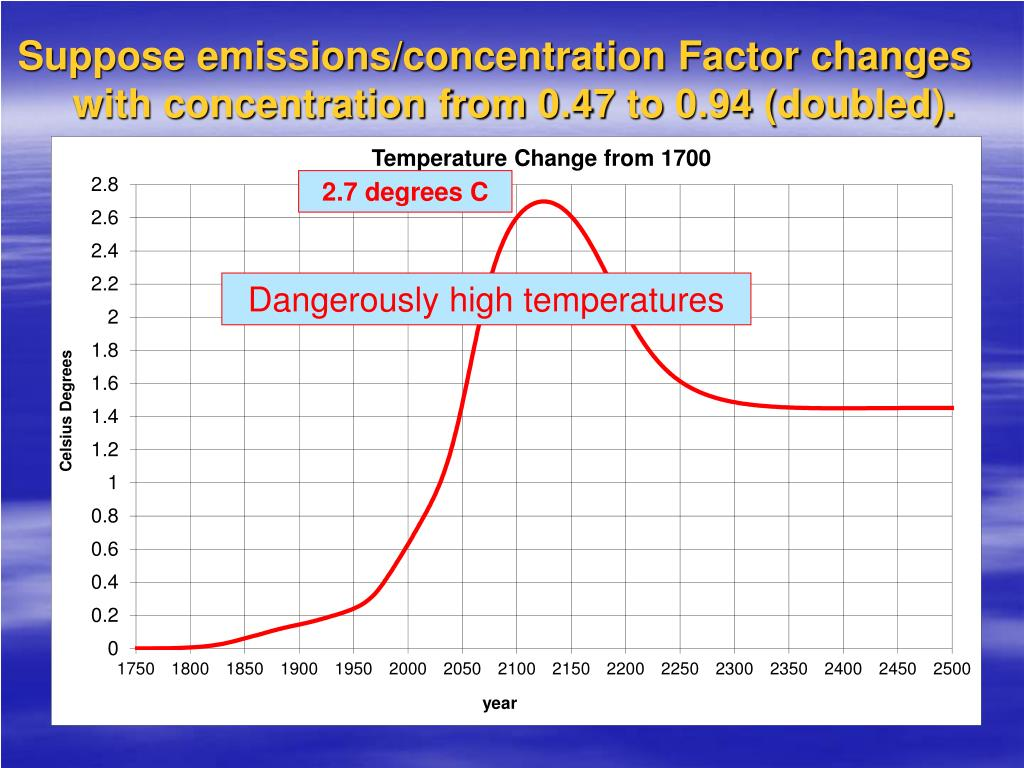 Suppose emissions/concentration Factor changes with concentration from 0.47 to 0.94 (doubled).