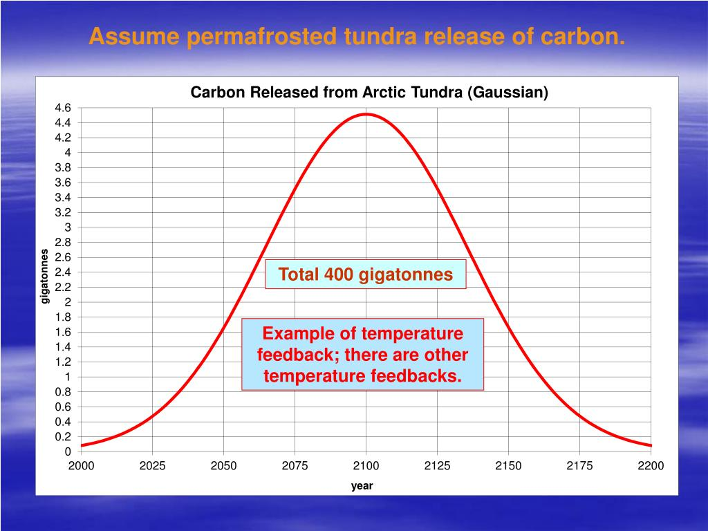 Assume permafrosted tundra release of carbon.