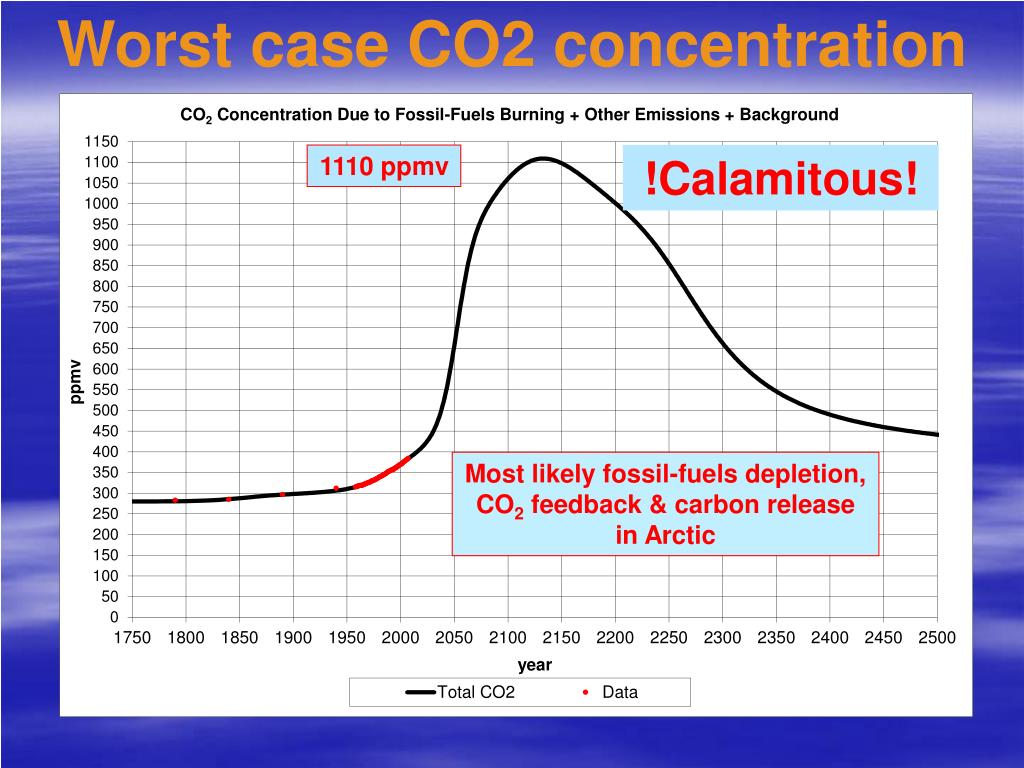 Worst case CO2 concentration