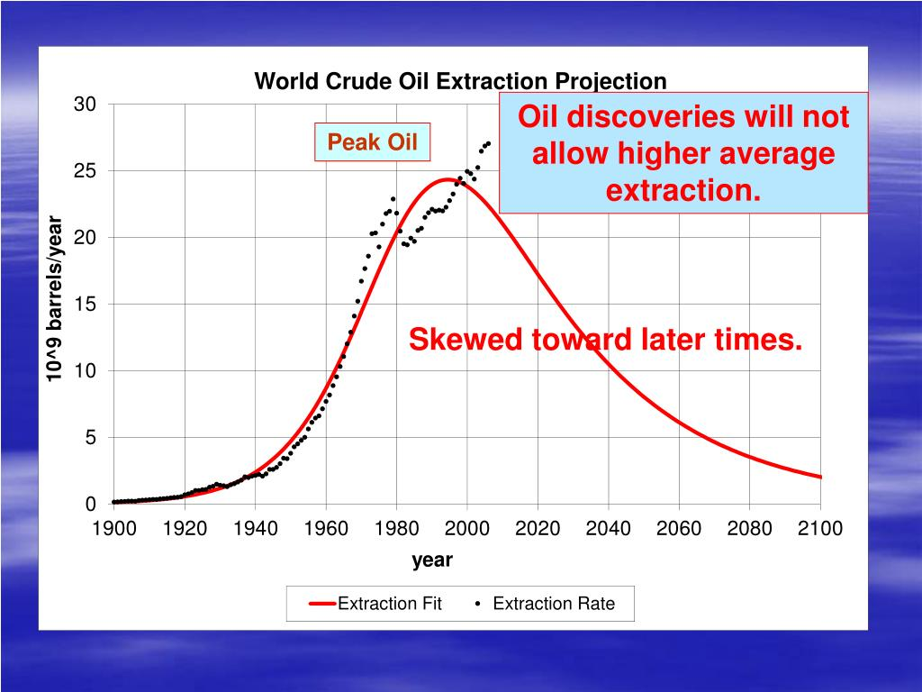 Oil discoveries will not allow higher average extraction.