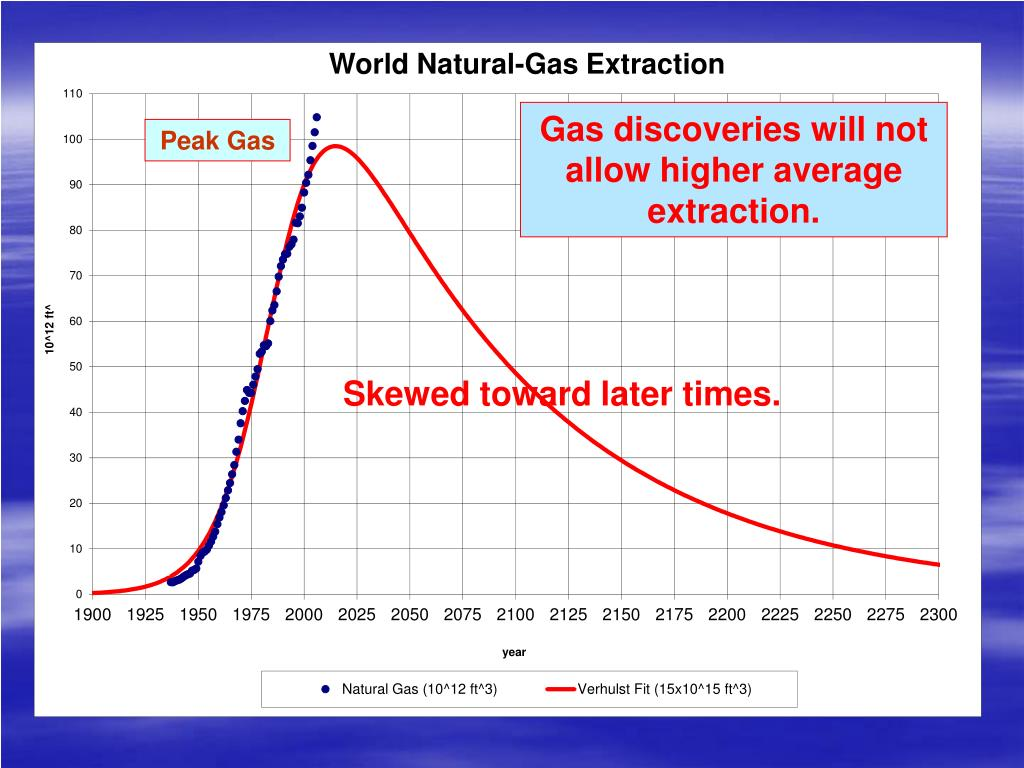 Gas discoveries will not allow higher average extraction.