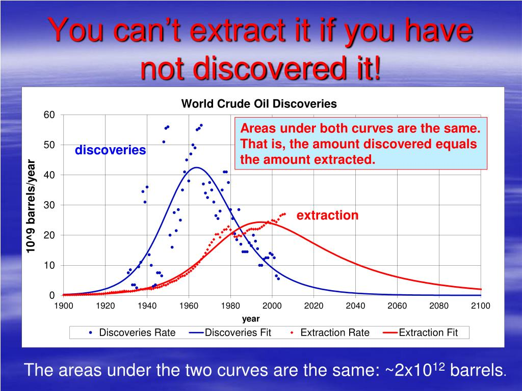 You can't extract it if you have not discovered it!