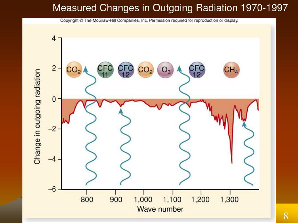 Measured Changes in Outgoing Radiation 1970-1997