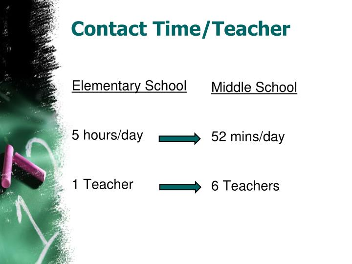 Contact Time/Teacher