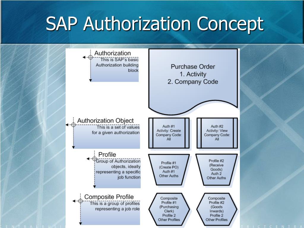 SAP Authorization Concept