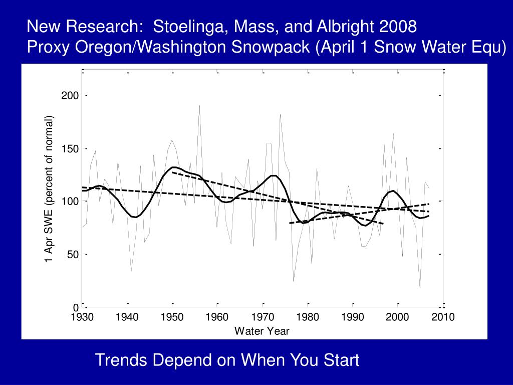 New Research:  Stoelinga, Mass, and Albright 2008