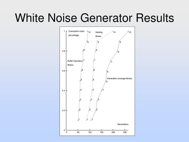 White Noise Generator Results