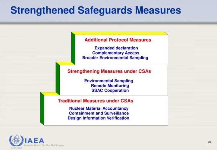 Strengthened Safeguards Measures