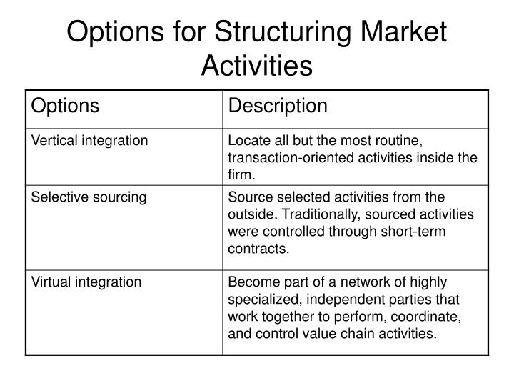 Options for Structuring Market Activities