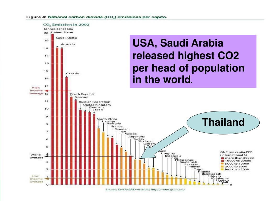 USA, Saudi Arabia released highest CO2 per head of population in the world