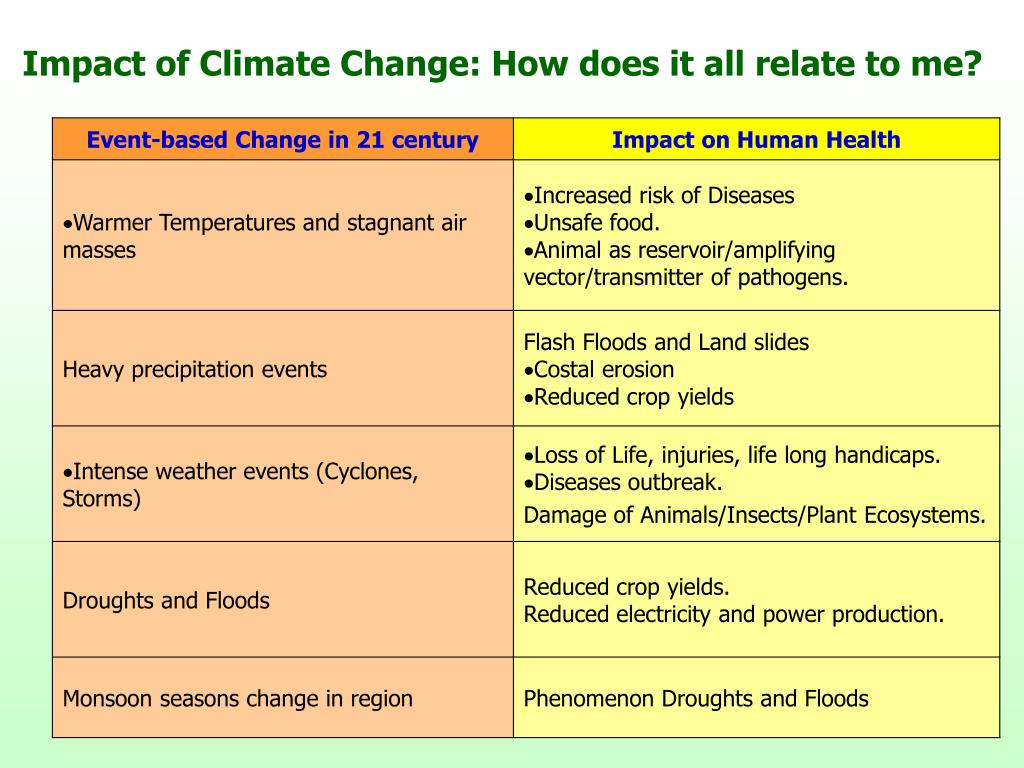 Impact of Climate Change: How does it all relate to me?