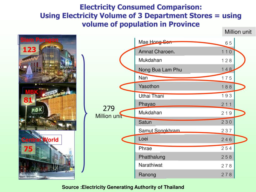 Electricity Consumed Comparison: