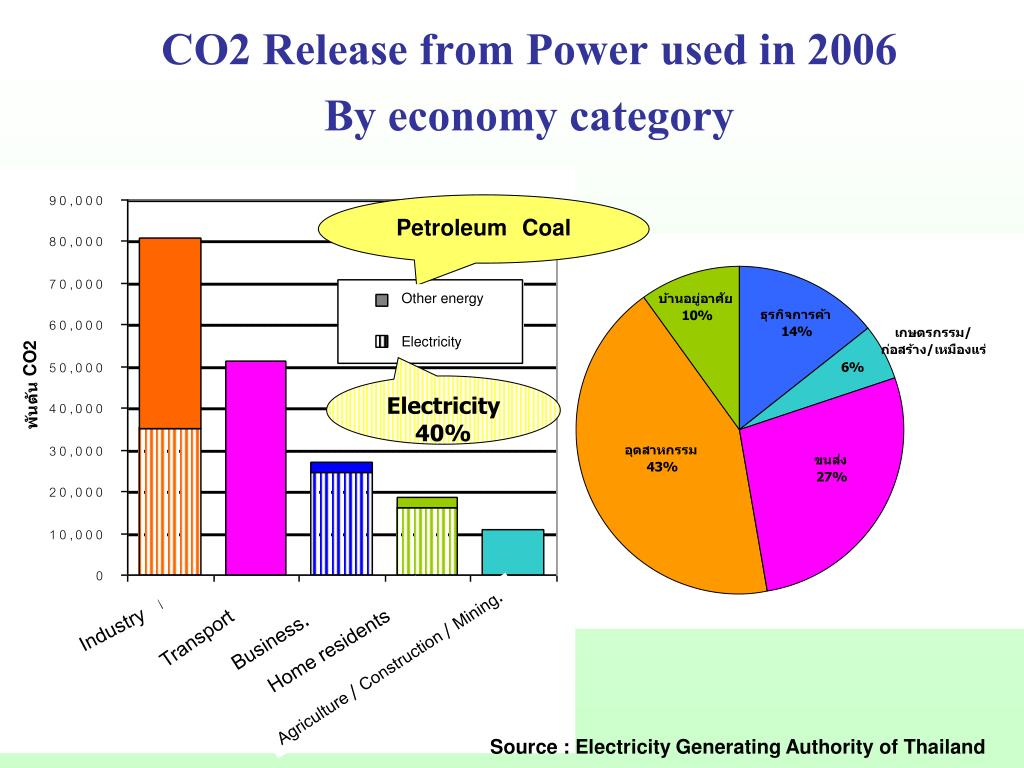 CO2 Release from Power used in 2006