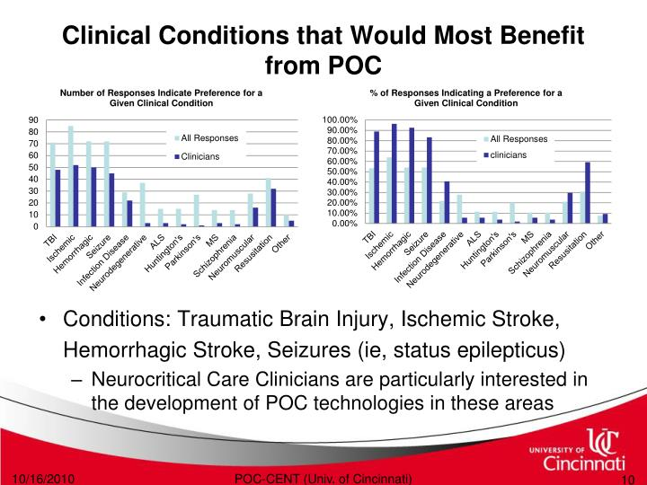 Clinical Conditions that Would Most Benefit from POC