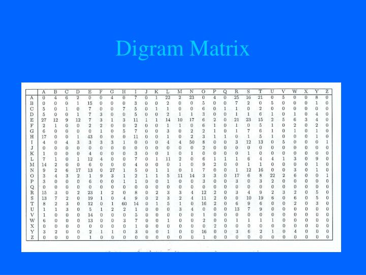 Digram Matrix