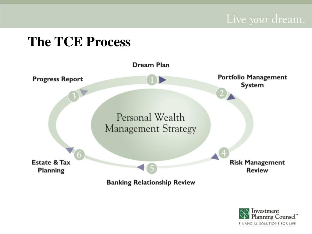 The TCE Process