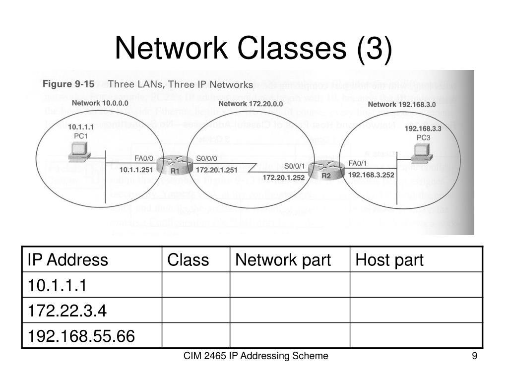 Network Classes (3)