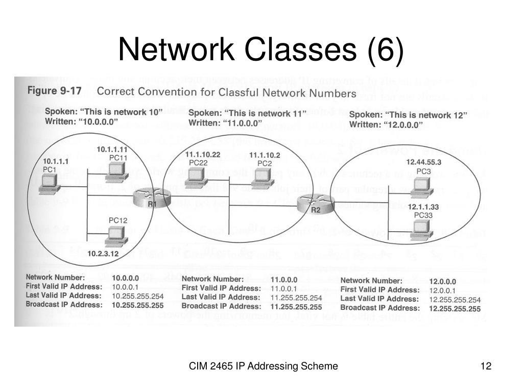 Network Classes (6)