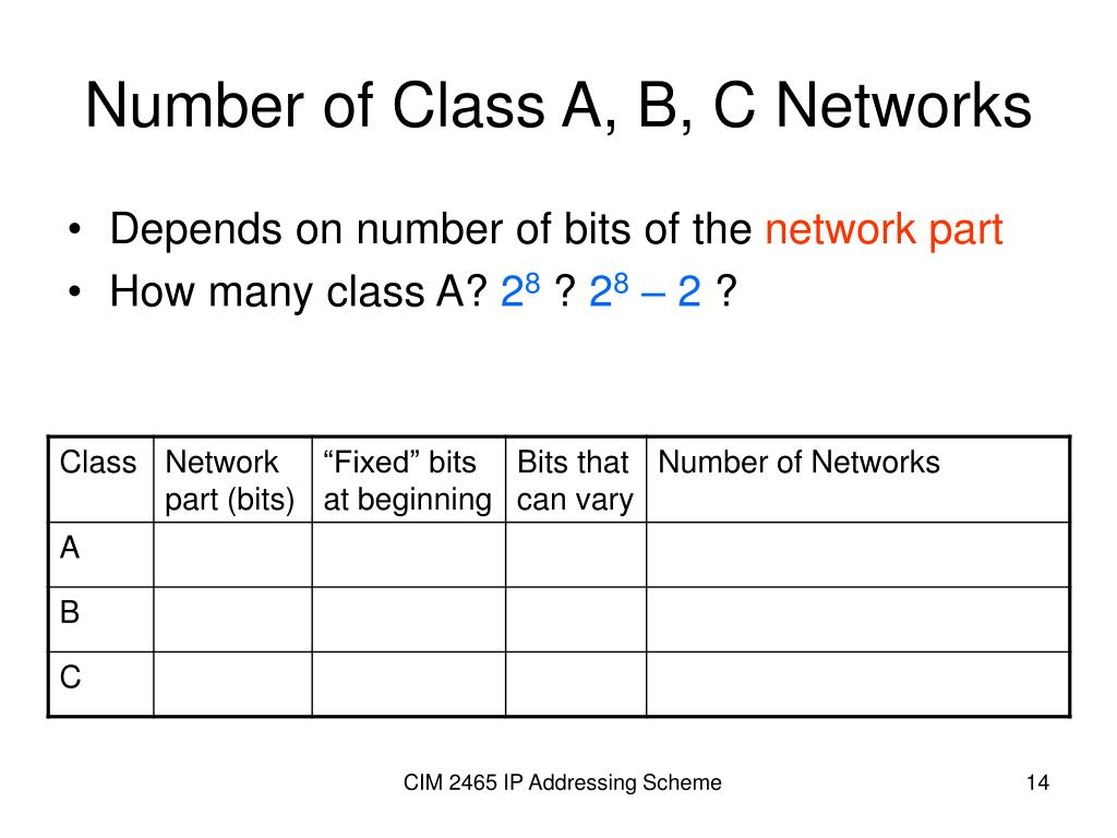 Number of Class A, B, C Networks
