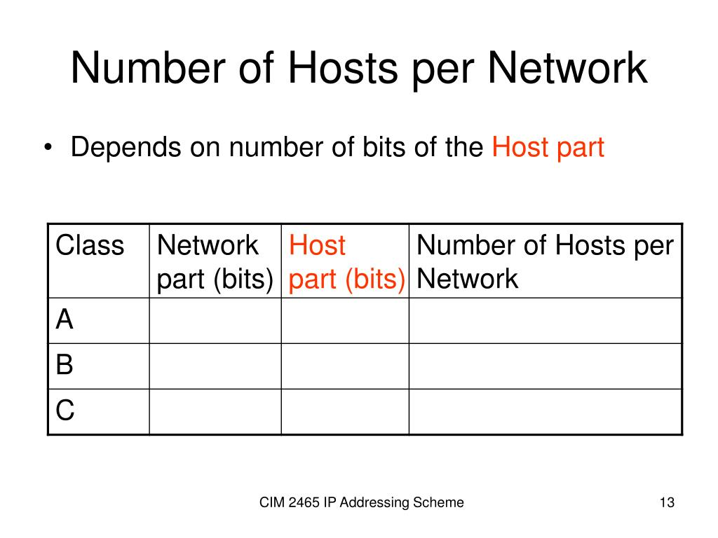 Number of Hosts per Network