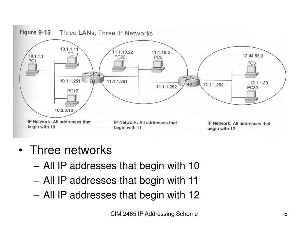 Three networks