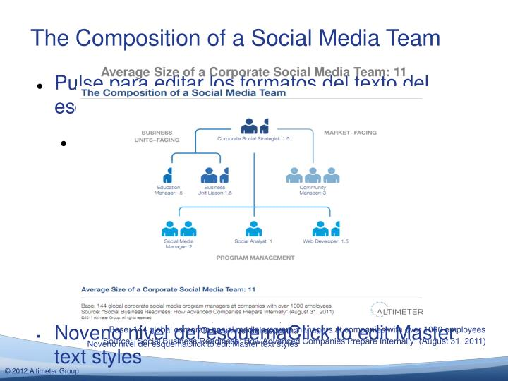 The Composition of a Social Media Team