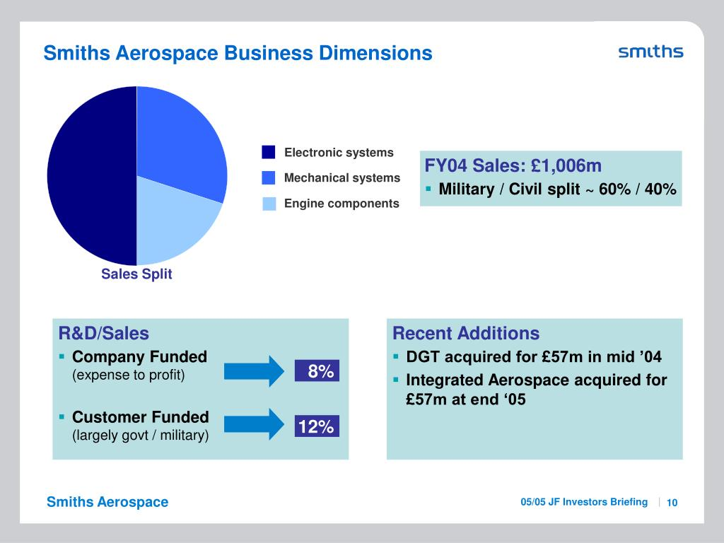 Smiths Aerospace Business Dimensions